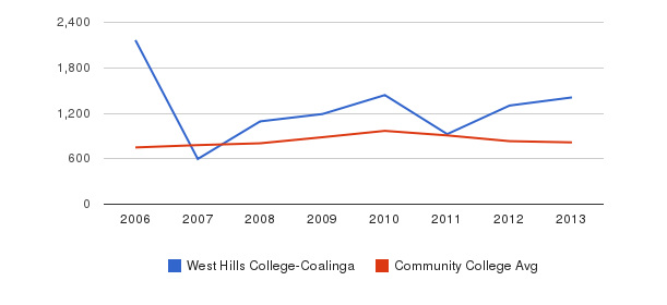 West Hills College-Coalinga Full-Time Students&nbsp(2006-2013)