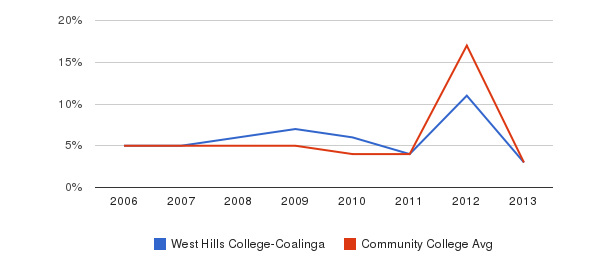 West Hills College-Coalinga Unknown&nbsp(2006-2013)