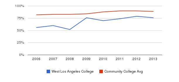 West Los Angeles College % Students Receiving Some Financial Aid&nbsp(2006-2013)