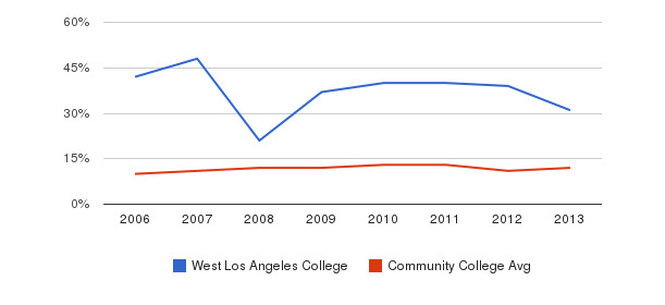 West Los Angeles College Black&nbsp(2006-2013)