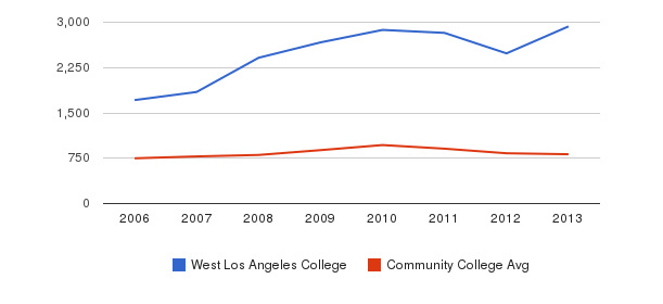 West Los Angeles College Full-Time Students&nbsp(2006-2013)