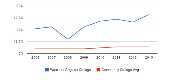 West Los Angeles College Hispanic&nbsp(2006-2013)
