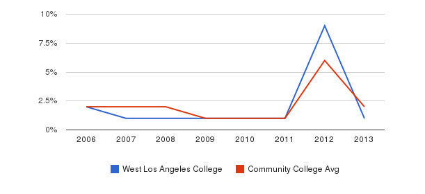 West Los Angeles College non_resident&nbsp(2006-2013)