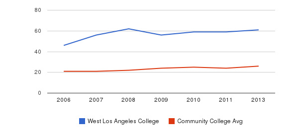 West Los Angeles College student staff&nbsp(2006-2013)