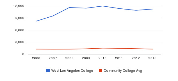 West Los Angeles College Total Enrollment&nbsp(2006-2013)