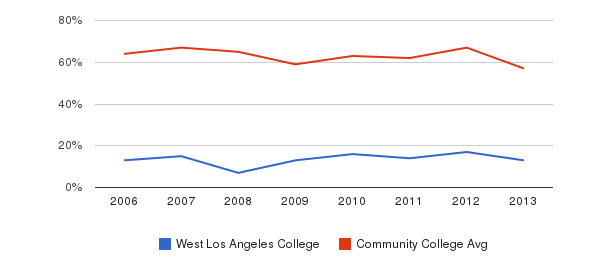 West Los Angeles College White&nbsp(2006-2013)