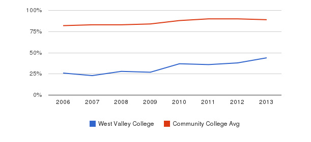 West Valley College % Students Receiving Some Financial Aid&nbsp(2006-2013)
