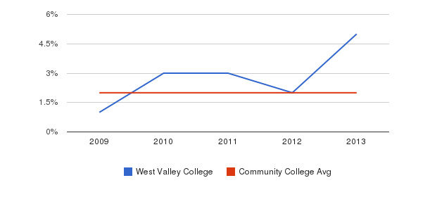 West Valley College More&nbsp(2009-2013)