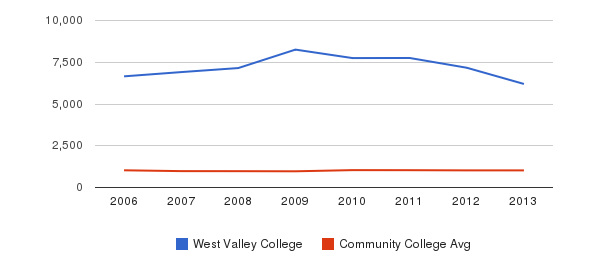 West Valley College Part-Time Students&nbsp(2006-2013)