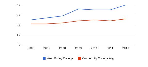 West Valley College student staff&nbsp(2006-2013)