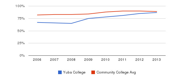 Yuba College % Students Receiving Some Financial Aid&nbsp(2006-2013)