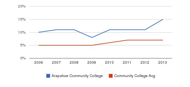 Arapahoe Community College Hispanic&nbsp(2006-2013)