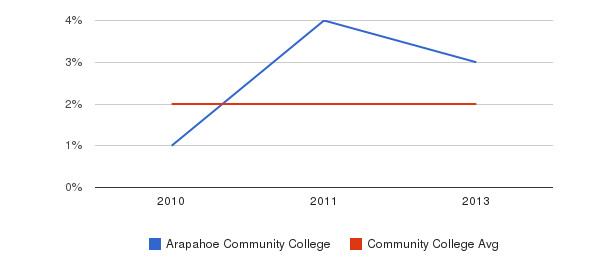 Arapahoe Community College More&nbsp(2010-2013)