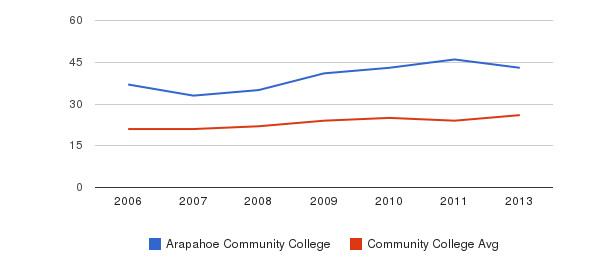 Arapahoe Community College student staff&nbsp(2006-2013)
