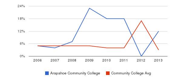 Arapahoe Community College Unknown&nbsp(2006-2013)