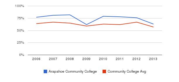 Arapahoe Community College White&nbsp(2006-2013)
