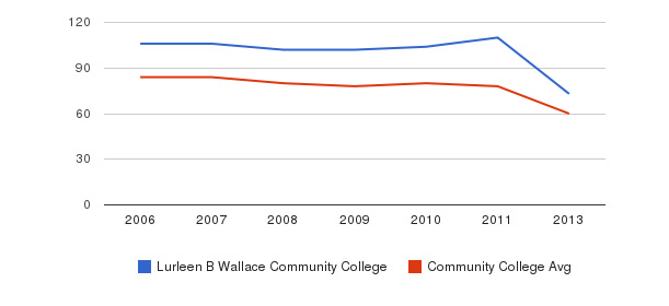 Lurleen B Wallace Community College Total Faculty&nbsp(2006-2013)