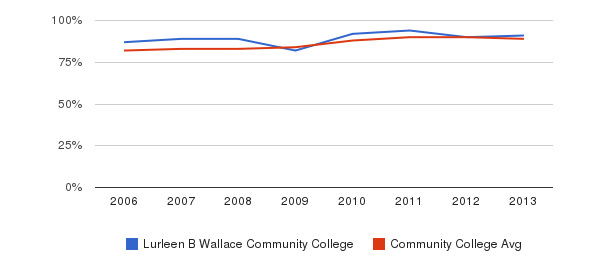 Lurleen B Wallace Community College % Students Receiving Some Financial Aid&nbsp(2006-2013)