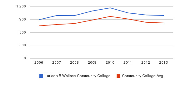 Lurleen B Wallace Community College Full-Time Students&nbsp(2006-2013)