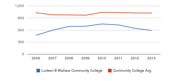 Lurleen B Wallace Community College Part-Time Students&nbsp(2006-2013)