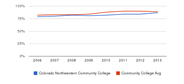 Colorado Northwestern Community College % Students Receiving Some Financial Aid&nbsp(2006-2013)