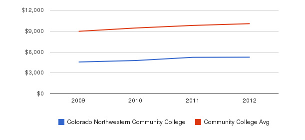 Colorado Northwestern Community College Out-State Tuition Fees&nbsp(2009-2012)