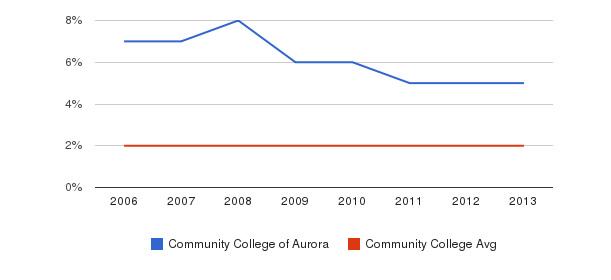 Community College of Aurora Asian&nbsp(2006-2013)