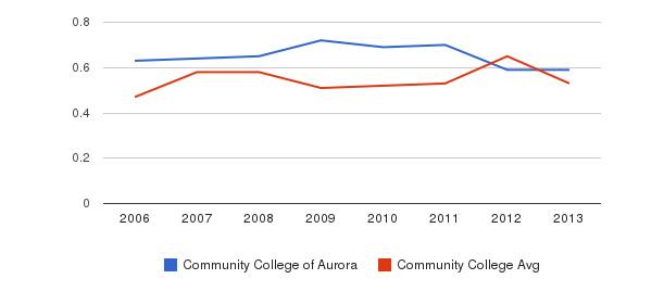 Community College of Aurora Diversity Score&nbsp(2006-2013)
