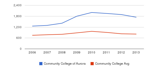Community College of Aurora Full-Time Students&nbsp(2006-2013)