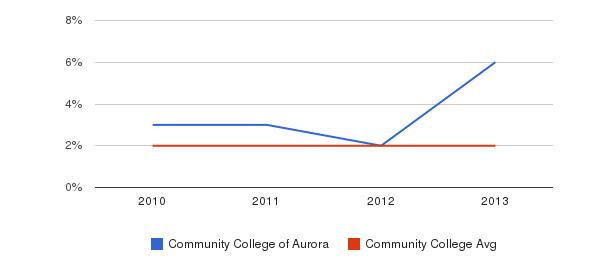 Community College of Aurora More&nbsp(2010-2013)