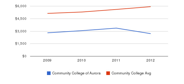 Community College of Aurora In-State Tuition Fees&nbsp(2009-2012)