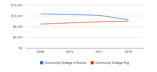 Community College of Aurora Out-State Tuition Fees&nbsp(2009-2012)
