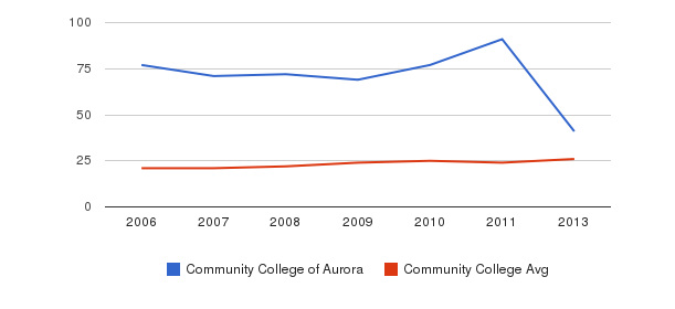 Community College of Aurora student staff&nbsp(2006-2013)