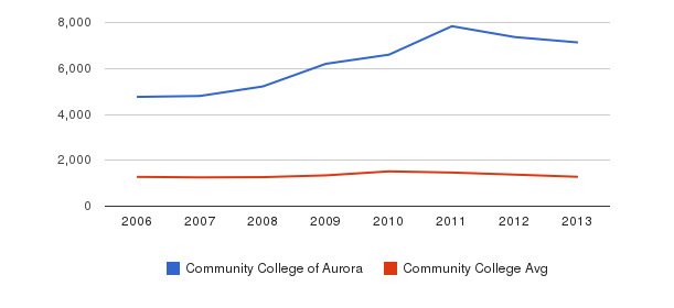 Community College of Aurora Total Enrollment&nbsp(2006-2013)