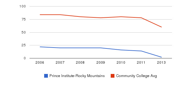 Prince Institute-Rocky Mountains Total Faculty&nbsp(2006-2013)