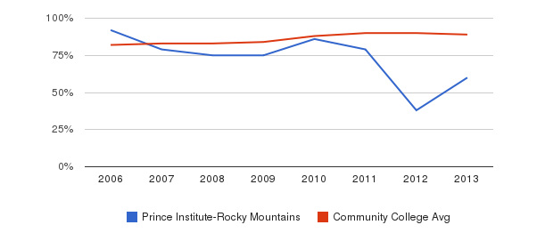 Prince Institute-Rocky Mountains % Students Receiving Some Financial Aid&nbsp(2006-2013)