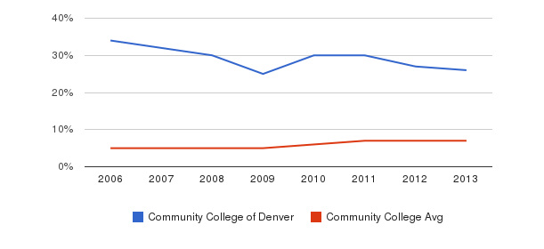 Community College of Denver Hispanic&nbsp(2006-2013)