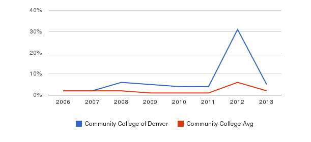 Community College of Denver non_resident&nbsp(2006-2013)