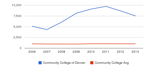 Community College of Denver Part-Time Students&nbsp(2006-2013)