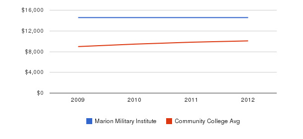 Marion Military Institute Out-State Tuition Fees&nbsp(2009-2012)
