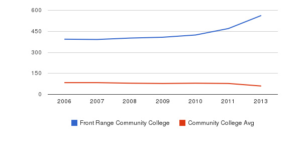 Front Range Community College Total Faculty&nbsp(2006-2013)