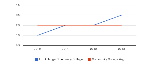 Front Range Community College More&nbsp(2010-2013)