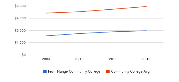 Front Range Community College In-State Tuition Fees&nbsp(2009-2012)