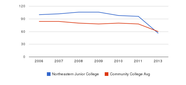 Northeastern Junior College Total Faculty&nbsp(2006-2013)