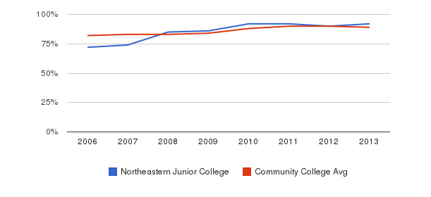 Northeastern Junior College % Students Receiving Some Financial Aid&nbsp(2006-2013)