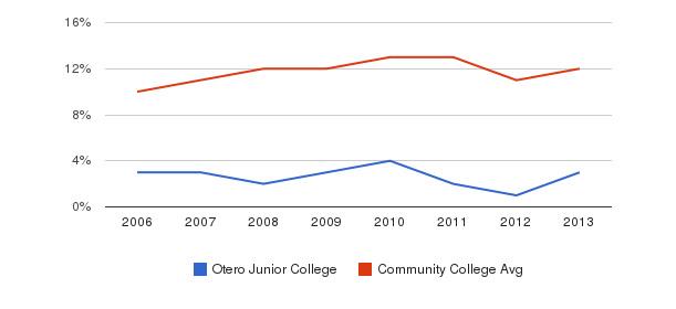 Otero Junior College Black&nbsp(2006-2013)
