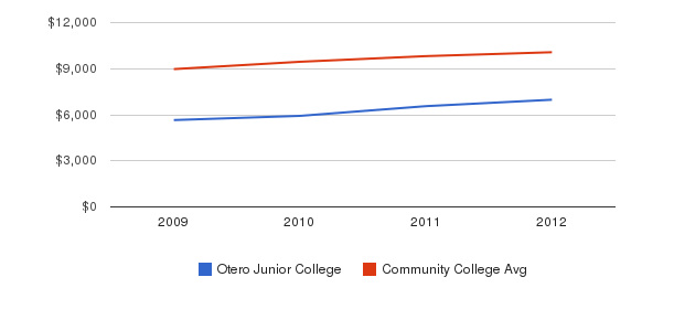 Otero Junior College Out-State Tuition Fees&nbsp(2009-2012)