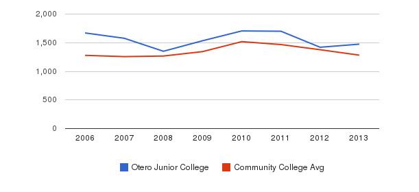 Otero Junior College Total Enrollment&nbsp(2006-2013)