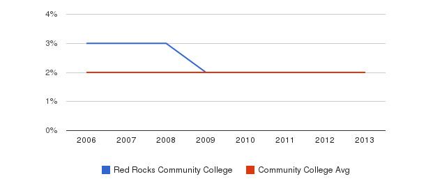 Red Rocks Community College Asian&nbsp(2006-2013)