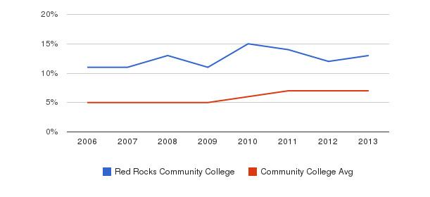 Red Rocks Community College Hispanic&nbsp(2006-2013)